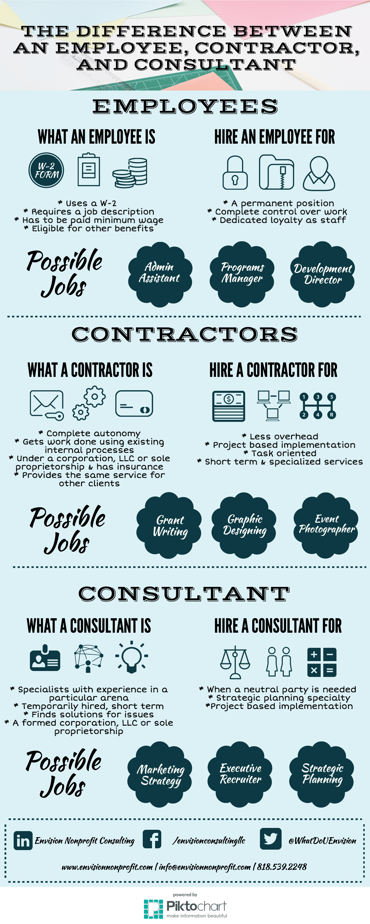 The differences between an employee, a consultant, and contractor infographic